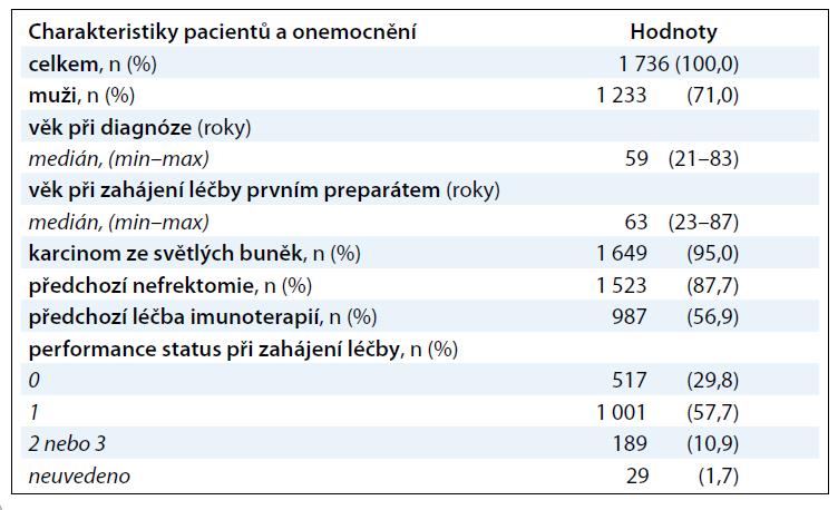Základní charakteristiky pacientů a onemocnění.