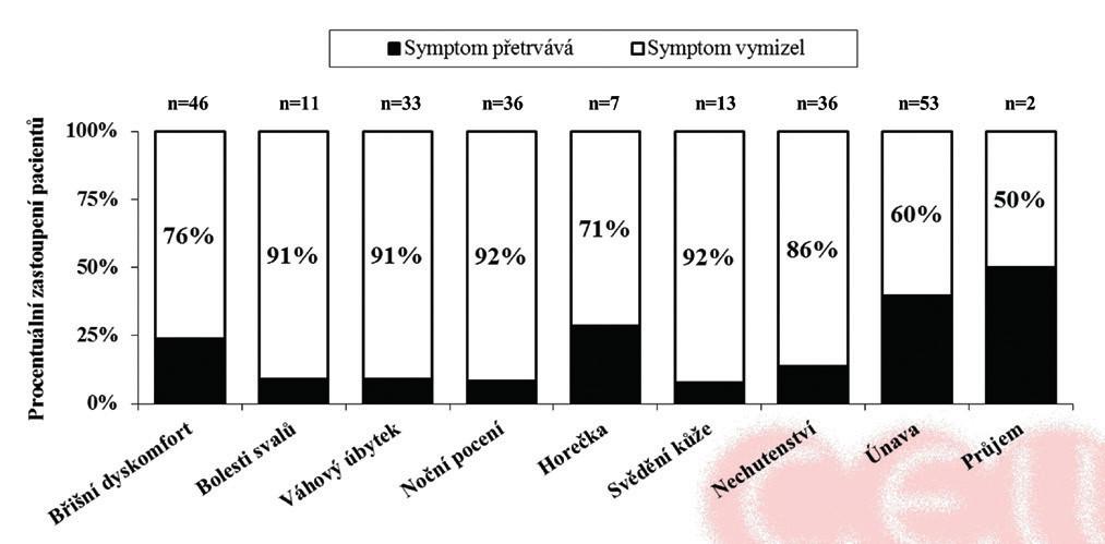 Procento pacientů s myelofibrózou s dosažením vymizení průvodní symptomatologie na léčbě ruxolitinibem