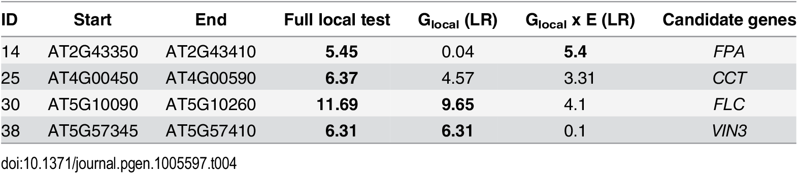 <i>A priori</i> candidates identified at 20% FDR by local association test.