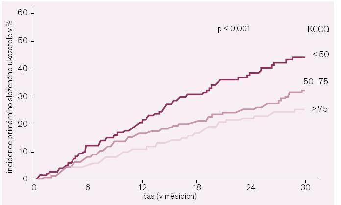 Primární složený cíl studie SHIFT (KV mortalita/úmrtí pro srdeční selhání) dle hodnot všeobecného souhrnného skóre kvality života OSS dle klasifikace KCCQ.