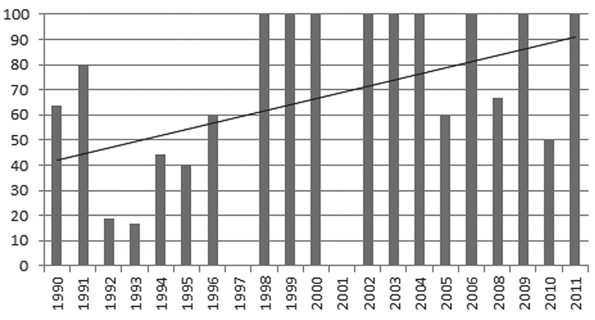 Percentuálny výskyt pridruženej rinitídy u pacientov s profesionálnou astmou podľa jednotlivých rokov (v roku 2007 nebola hlásená na klinike žiadna astma)