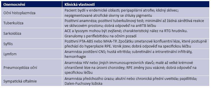 Diferenciální diagnostika vnitřní tečkovité choroidopatie