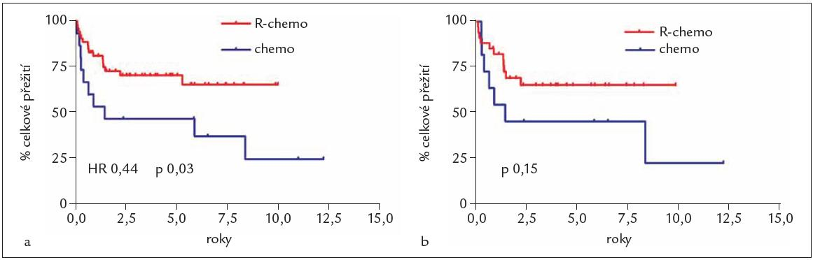 Pravděpodobnost celkového přežití (OS) u skupiny nemocných s B-NHL (a) a skupiny nemocných s DLBCL (b) podle léčby – imunochemoterapie s rituximabem (R-chemo) proti nemocným léčeným jen chemoterapií (chemo).