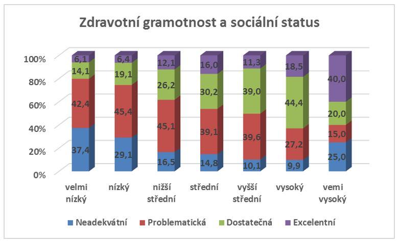 Zdravotní gramotnost dle subjektivního sociálního statutu