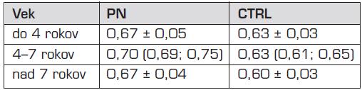 Index rezistencie obličky u detí s pyelonefritídou a zdravých kontrol v rôznych vekových kategóriách.