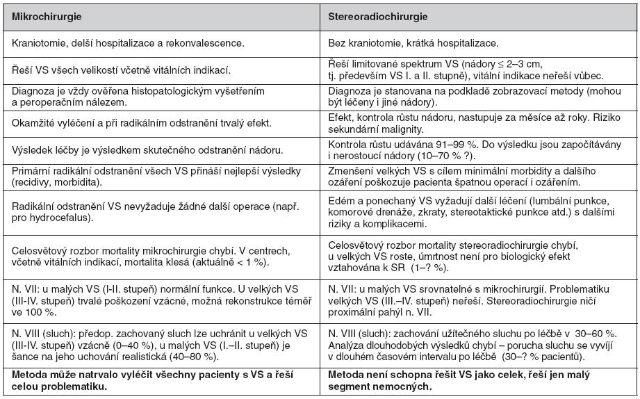 Srovnání mikrochirurgie a stereoradiochirurgie v léčbě vestibulárního schwannomu