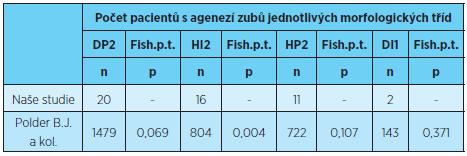 Prevalence ageneze zubů jednotlivých morfologických tříd, porovnání s výsledky uvedeními v literatuře [8]