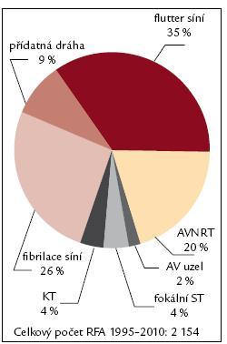 Spektrum RFA 2010. Vysvětlivky viz. obr. 7.