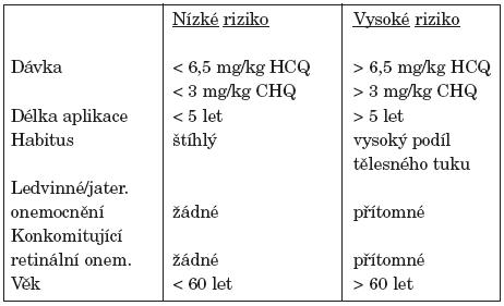 Kritéria pro posouzení rizika vzniku retinopatie.