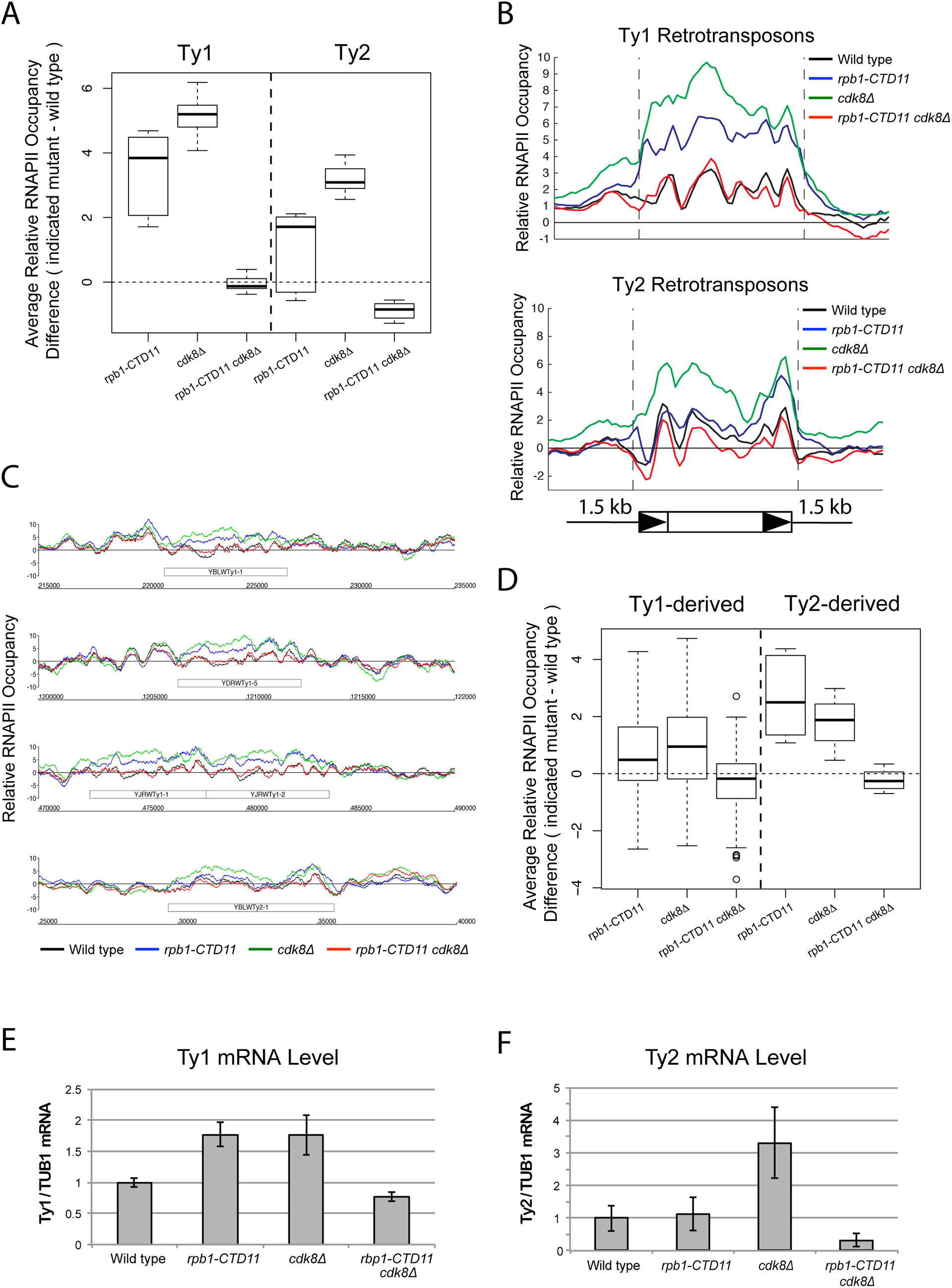 Loss of <i>CDK8</i> normalized the elevated RNAPII and mRNA levels at Ty1 and Ty2 retrotransposons.