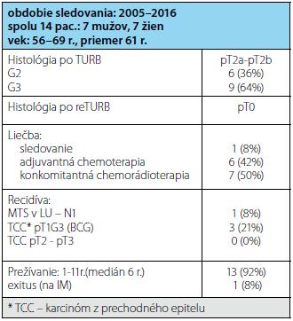 Charakteristika súboru pacientov Tab. 2 Patient characteristic of our cohort
