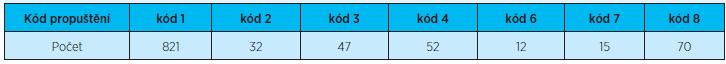 Počet propuštěných pacientů podle kódu propuštění