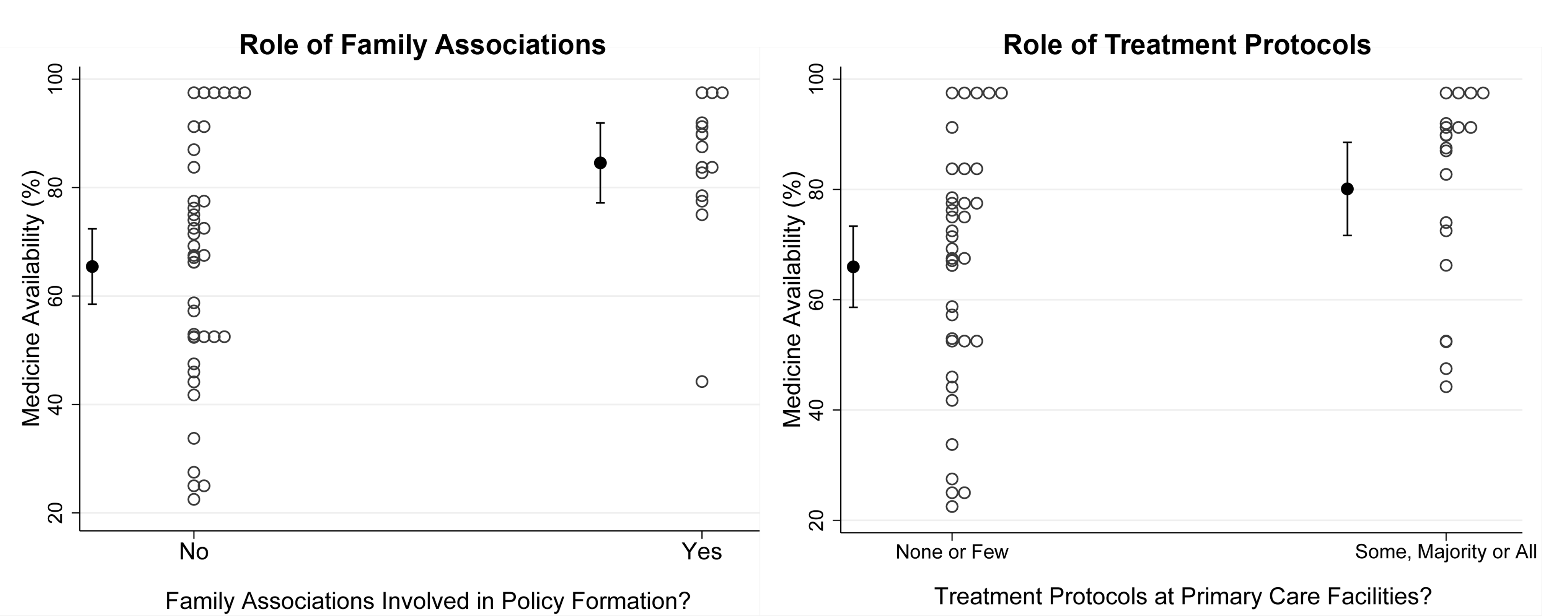 Medicine availability in relation to involvement of family associations and existence of treatment protocols.