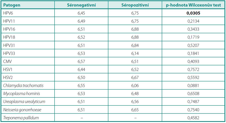 Průměrné hodnoty Gleasonova skóre u séronegativních a séropozitivních pacientů Table 3. Mean Gleason score in seronegative and seropositive patients
