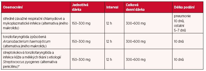 Dávky u jednotlivých infekcí a délka léčby u dospělých