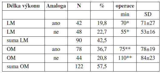 Vliv aplikace GnRH analog na délku chirurgického času výkonu