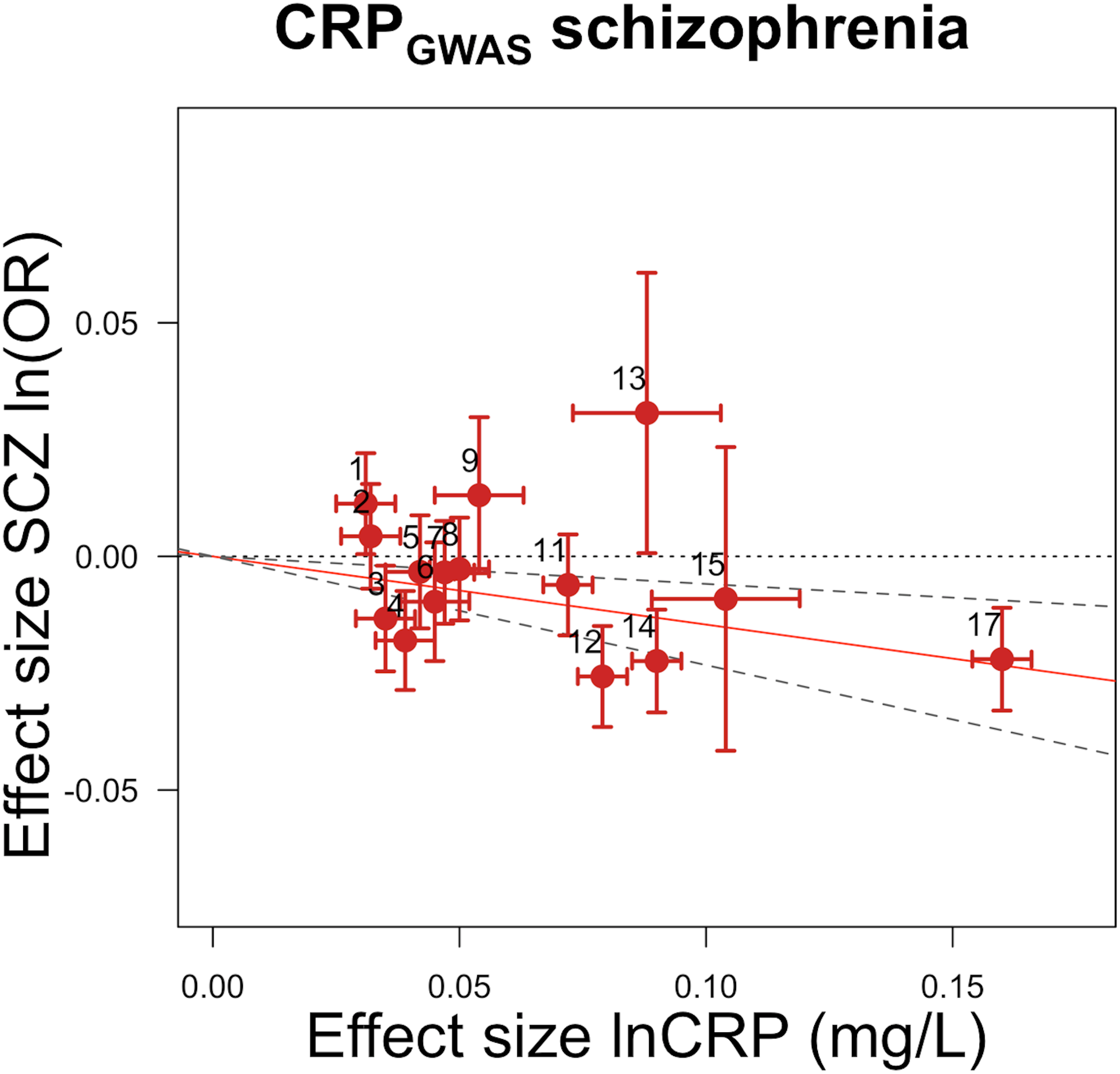 Genetic risk score GRS<sub><i>GWAS</i></sub> for schizophrenia.