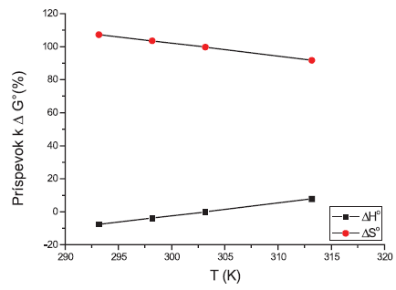 Príspevky entalpie (ΔH°) a entropie (-TΔS°) k štandardnej mólovej Gibbsovej energii (ΔG°) látky XIX (0,1 mol/l KBr)