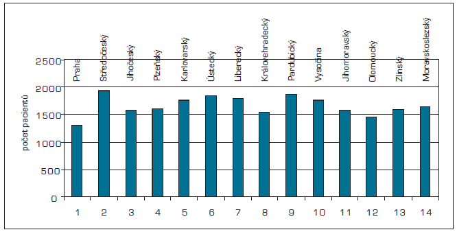 Počet pacientů na jednoho VPL po krajích