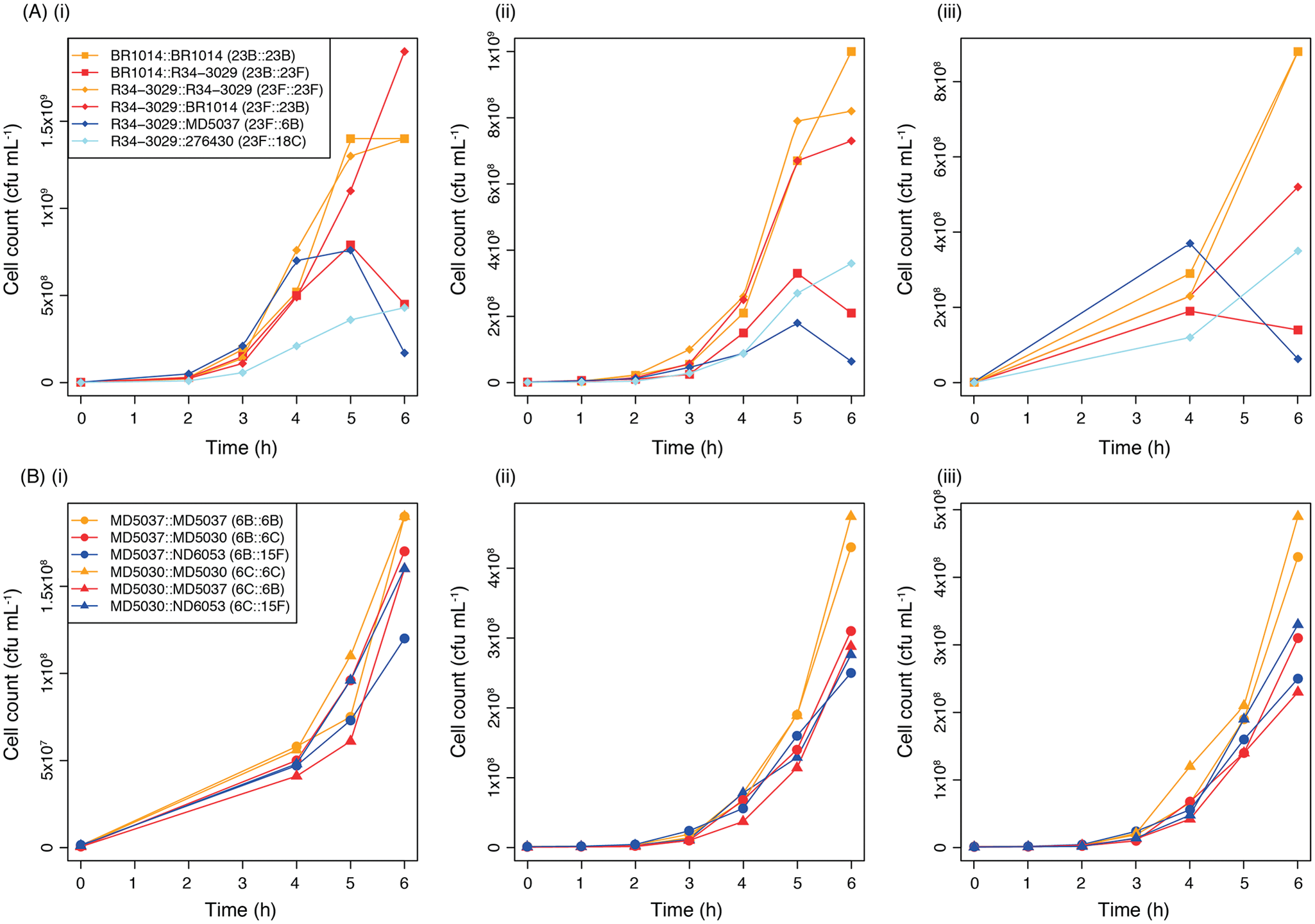 Growth curves comparing the fitness of genetic backgrounds expressing different serotypes.