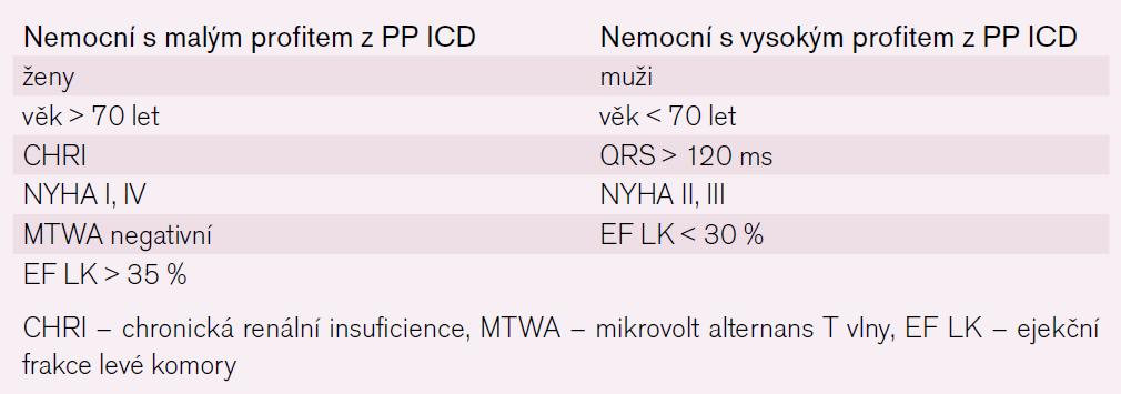 Faktory ovlivňující prospěch z PP implantace ICD.