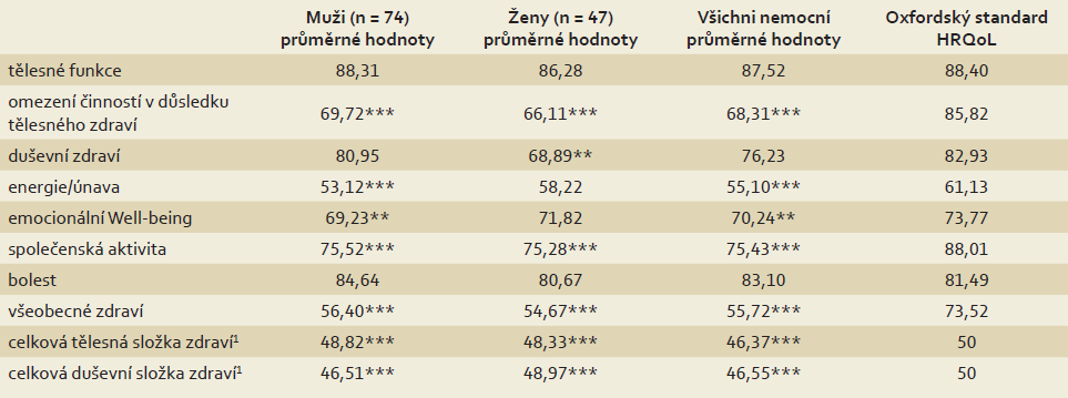 Skóre pro jednotlivé dimenze dotazníku SF-36 u nemocných pacientů (muži a ženy) po IPAA; medián sledování 7,9 (2,1–20,7) let. Tab. 3. Mean scores for individual parameters of the SF-36 questionnaire in patients (men and women) who underwent IPAA, divided by age at pouch surgery; median follow-up 7.9 (2.1–20.7) years.