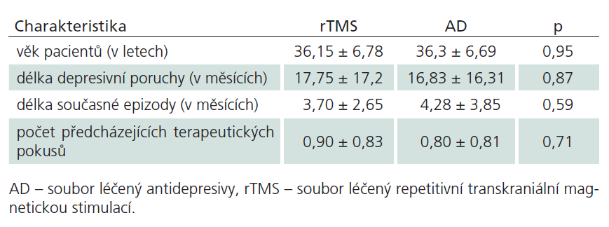 Demografické a klinické charakteristiky souboru.