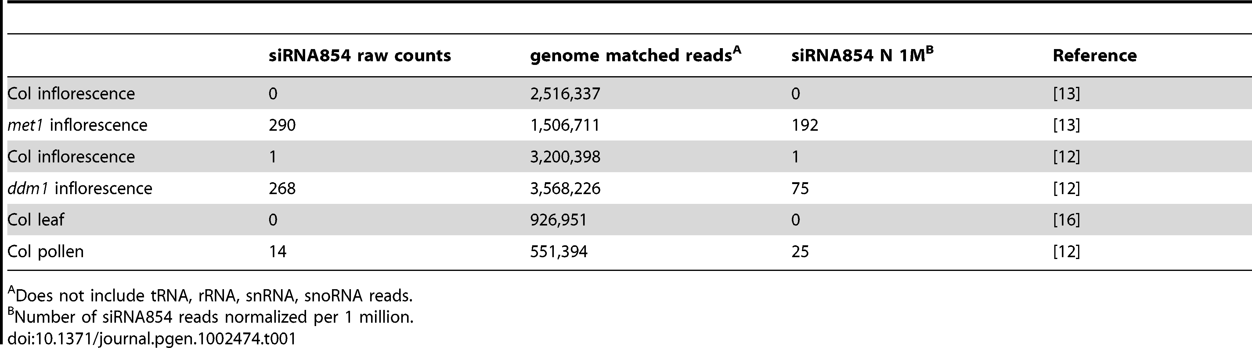 Frequency of 21 nt siRNA854 in SBS small RNA libraries.