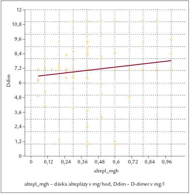 Průběžná dávka alteplázy (v mg/hod) se ukázala závislá na trendu vývoje hladin D-dimeru (p < 0,038).