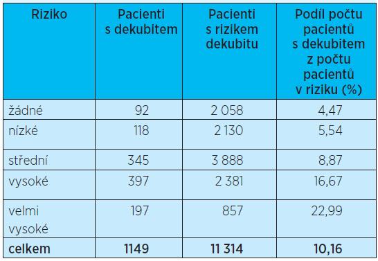 Počet pacientů s dekubitem vzniklým v organizaci – všechny obory