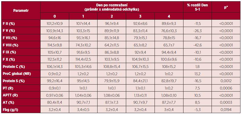 Hodnoty koagulačních parametrů v čase v rozmražené plazmě skladované 5 dní při teplotě 2–6 °C.