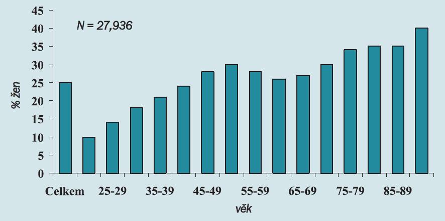 Prevalence UI u žen se mění s věkem.