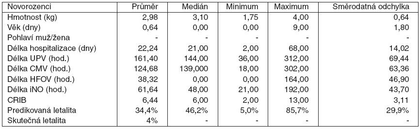 Novorozenci demografická data, délka ventilací, délka iNO, CRIB skóre