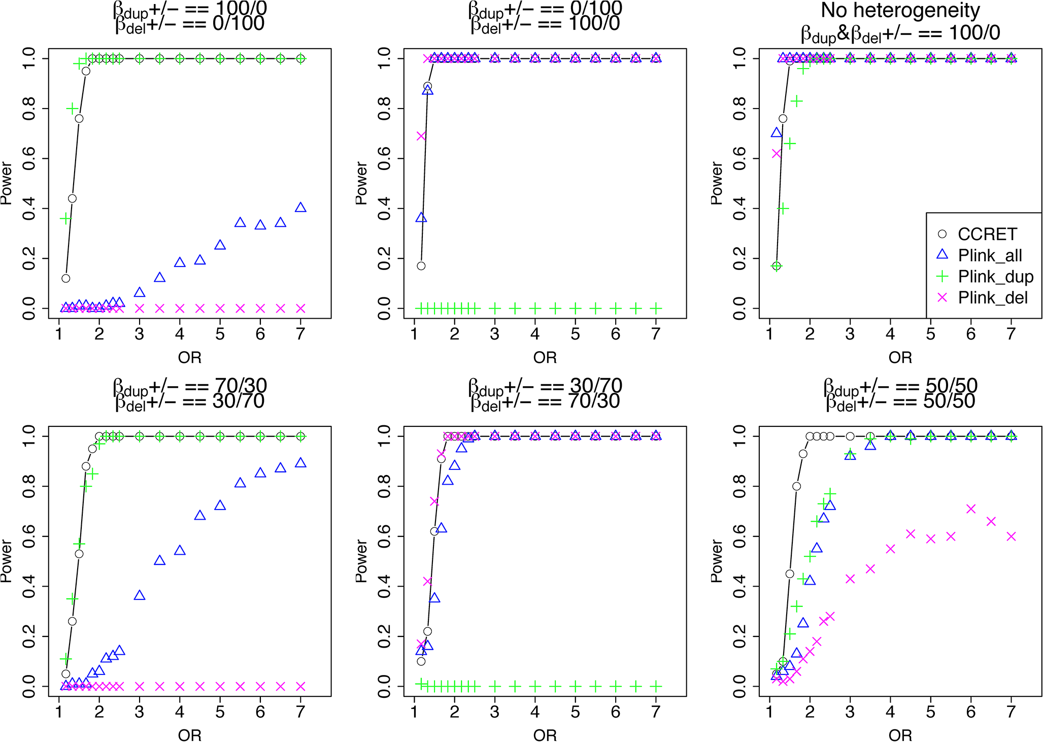 Power comparison between CCRET and PLINK 1-sided tests for simulation I-A: between-locus heterogeneity of the dosage simulation.