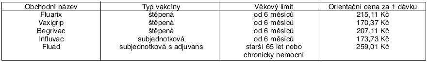 Chřipkové vakcíny registrované v ČR
