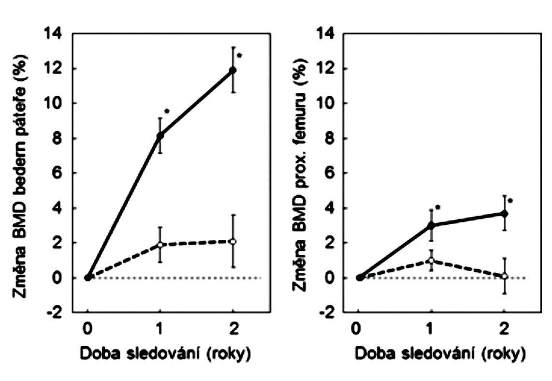 Změny BMD u mužů, léčených pro osteoporózu stroncium ranelátem (plně) a u kontrolní skupiny (přerušované). Podle (16).