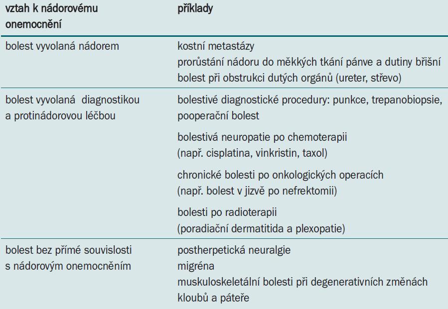 Dělení bolesti podle vztahu k nádorovému onemocnění.