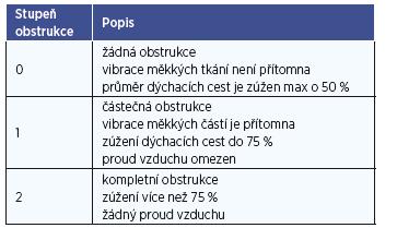 Stupně obstrukce jednotlivých míst v HCD (Phang 2013, Kezirian 2011).