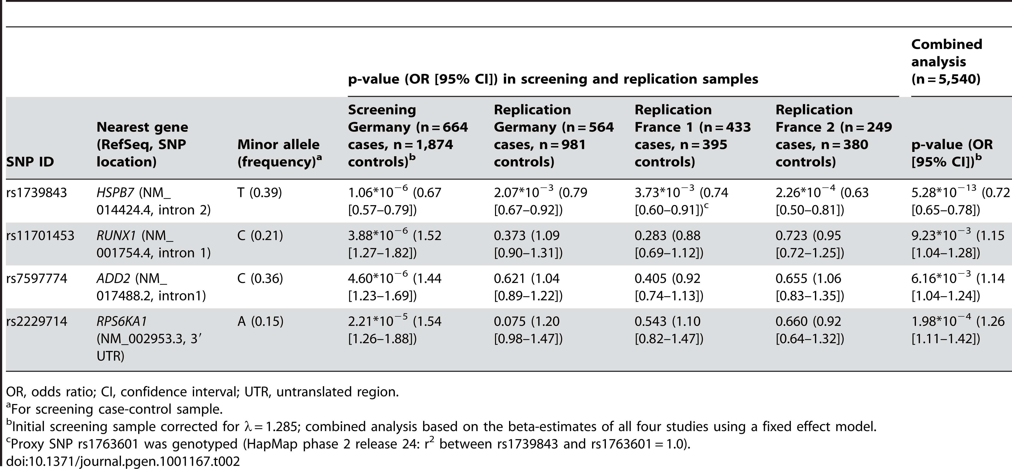 Association of SNPs showing p-values &lt; 2×10<sup>−6</sup> in the initial screening sample and follow-up in three independent replication samples analyzed by logistic regression adjusted for gender.