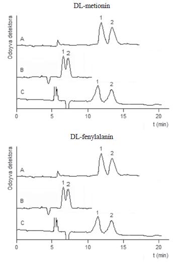 Chromatografické záznamy separácie enantomérov D,L-metionínu a D,L-fenylalanínu použitím testovaných chirálnych stacionárnych fáz
