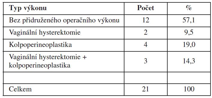 Operační výkony přidružené k rekonstrukci předního poševního kompartmentu a jejich procentuální zastoupení