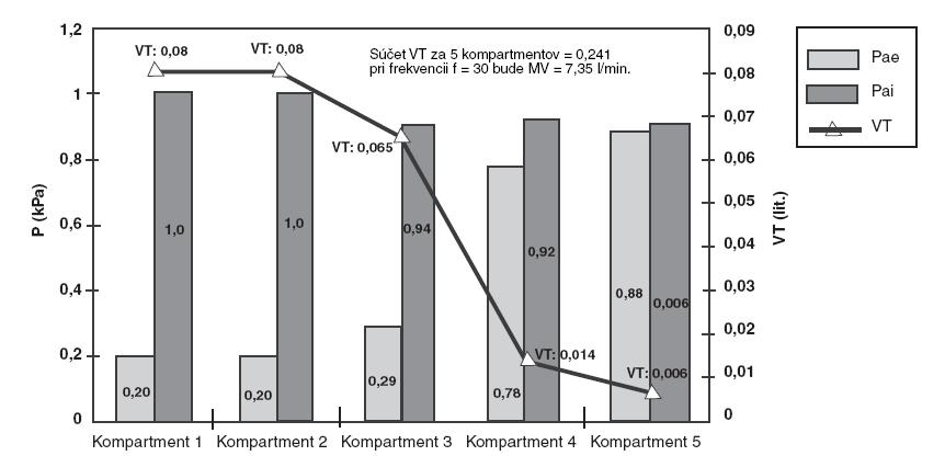 Distribúcia plynov (VT) počas inspíria a exspíria v modeli a tlaky (Pai a Pae) v alveolárnych kompartmentoch pri f = 30 d . min-1, Ti : Te = 1 : 1 a Ppc = 1 kPa.