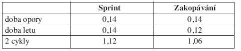 Doby opory, letu a délka 2 cyklů u jednotlivých cviků.