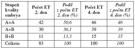Embryotransfery z hlediska počtu a kvality embryí 2. a 4. den