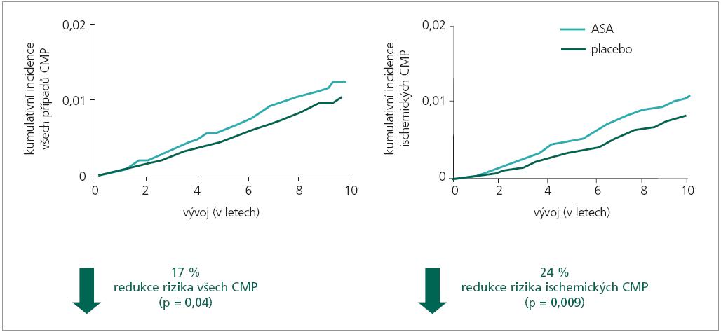 Signifikantní snížení rizika iktu v primární prevenci nízkými dávkami ASA u 45letých a starších žen [26].