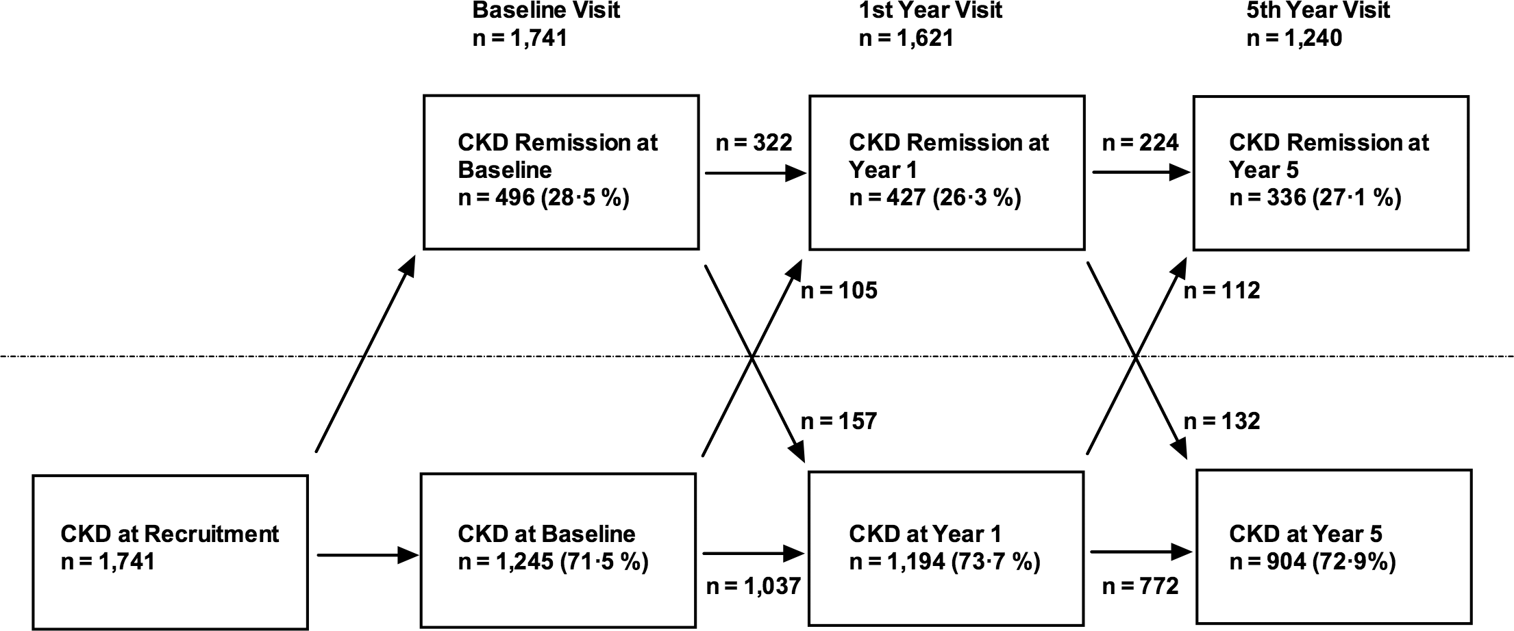 Flowchart showing numbers of participants demonstrating CKD and CKD remission at each study visit.