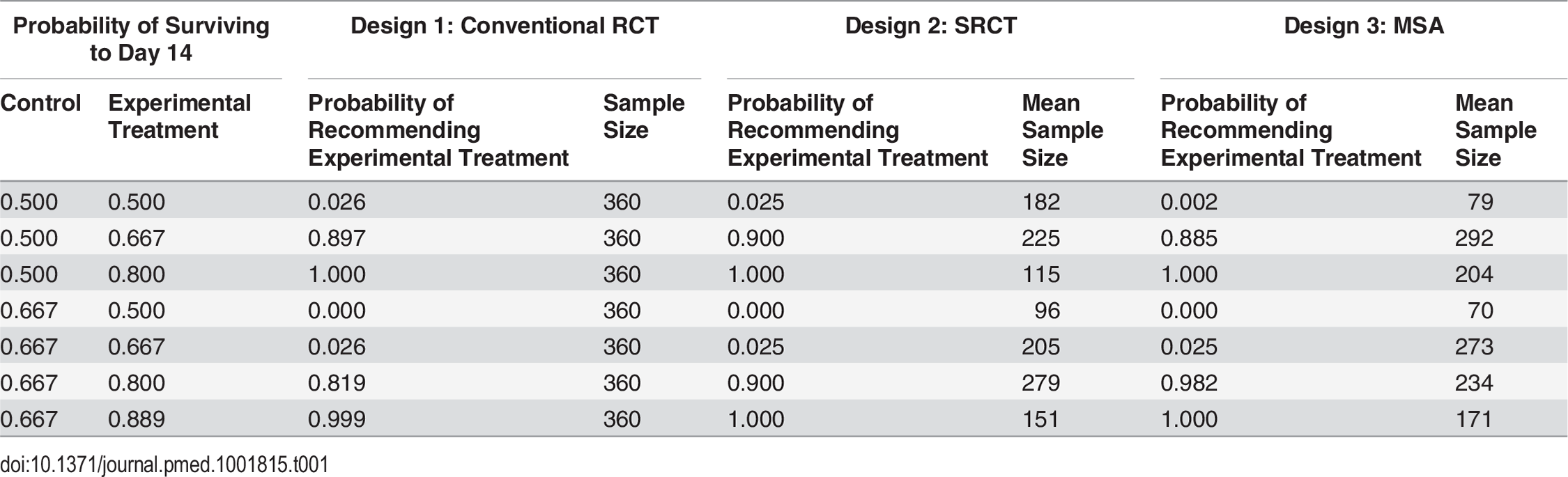 Probabilities of recommending treatment and mean sample size for the three different study designs for various combinations of survival rates.