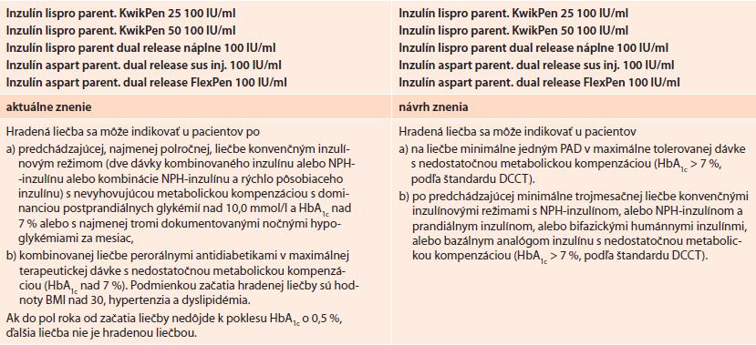 Pôvodné a aktuálne navrhované znenie indikačných obmedzení pre bifázické analógy inzulínu, ktoré sú v súčasnej dobe predmetom jednania