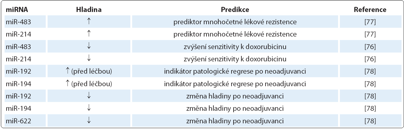 MiRNA významné v predikci léčebné odpovědi karcinomu jícnu.