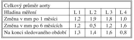 Změny celkového průměru aorty po 1 měsíci, 6 měsících a na konci sledovaného období Tab. 5. Total aortic diameter changes at Month 1, Month 6 and at the end of the study period